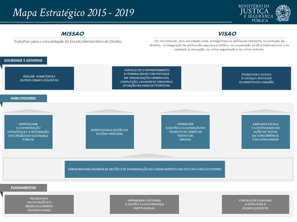Mapa Estratégico MJ 2015-2019_Repactuação v4.png