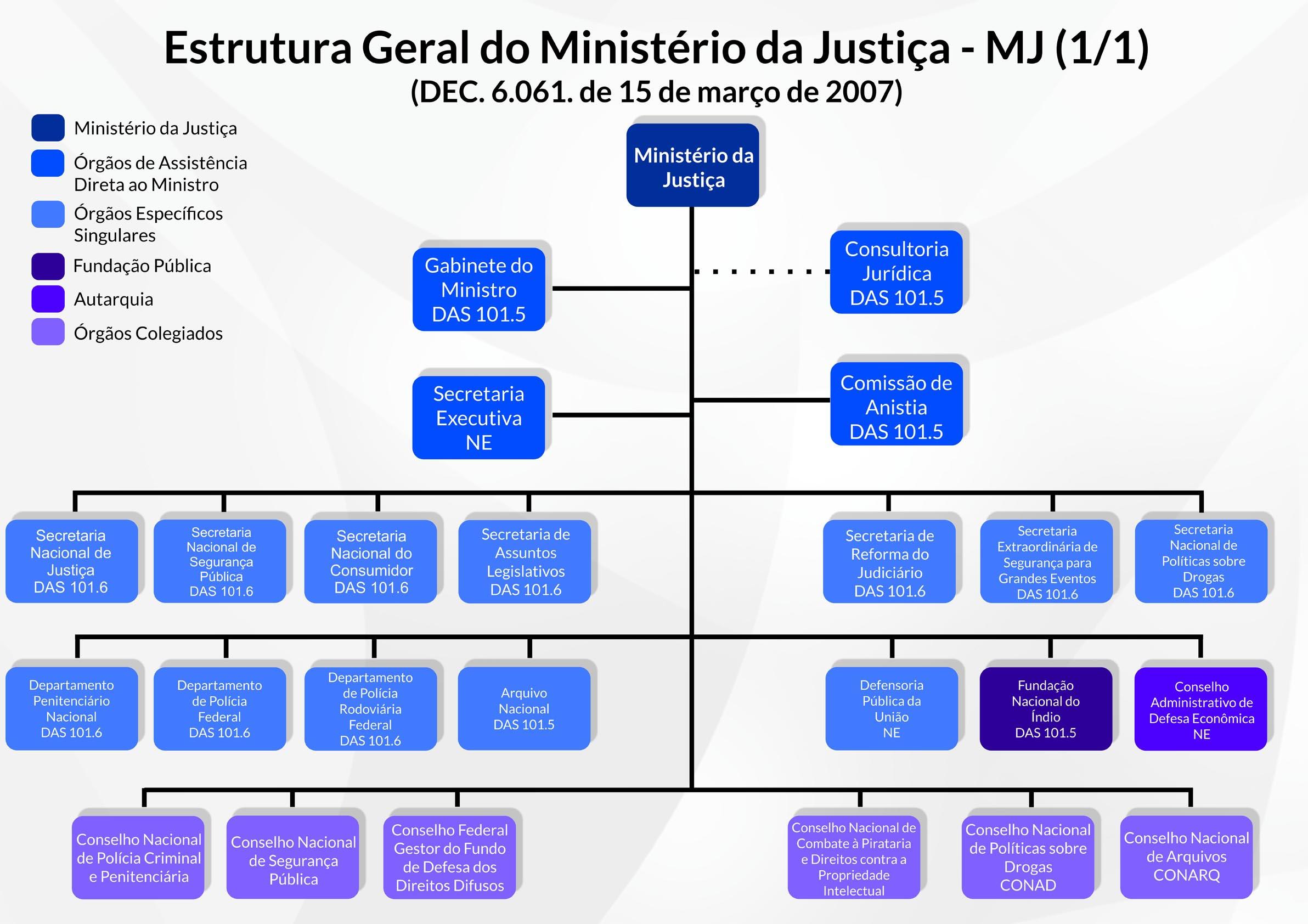 Operação Hórus Ministério Da Justiça E Segurança Pública: Ministério Da Justiça E Segurança Pública